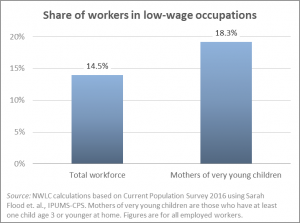 share of workers in low pay jobs